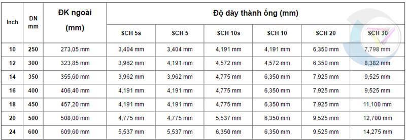 bảng quy đổi kích thước ống dn 250 - dn 600