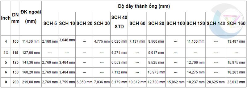 bảng quy đổi kích thước ống dn 100 - dn 200