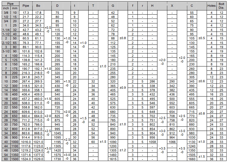 tiêu chuẩn jis 5k